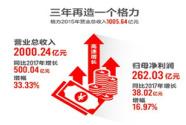 3年内营收翻倍 格力2018年总营收超过2000亿元