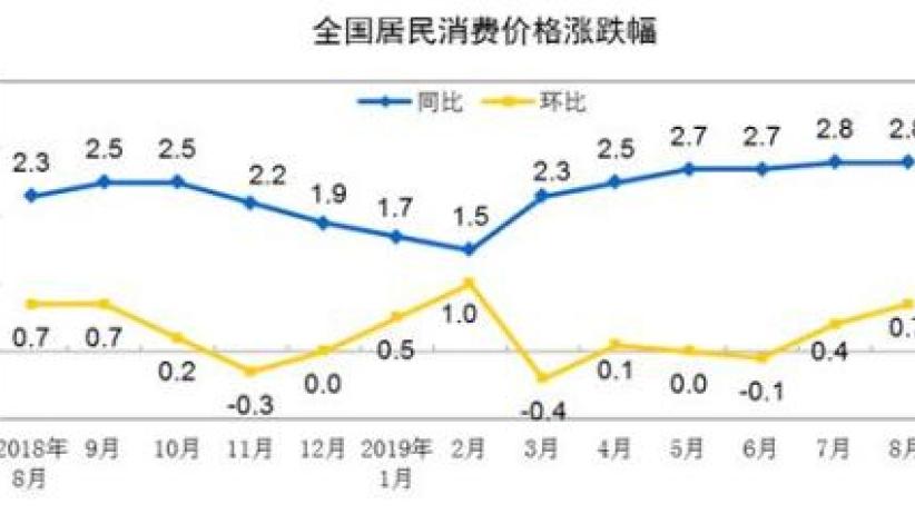 """9月CPI:涨幅或连续处""""2时代"""""""