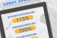 京東618開門紅圖書文教創佳績:圖書開放平臺成交額同比增長115%