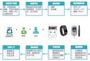 智慧慢病管理(宝鸡示范项目)上线,人保健康与智云健康达成合作